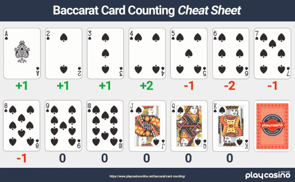 Card counting sheet for baccarat